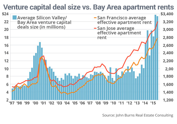 01067 MW DZ575 deals  20151118153958 MG San Francisco real estate looking like it did before dot com crash in 2000
