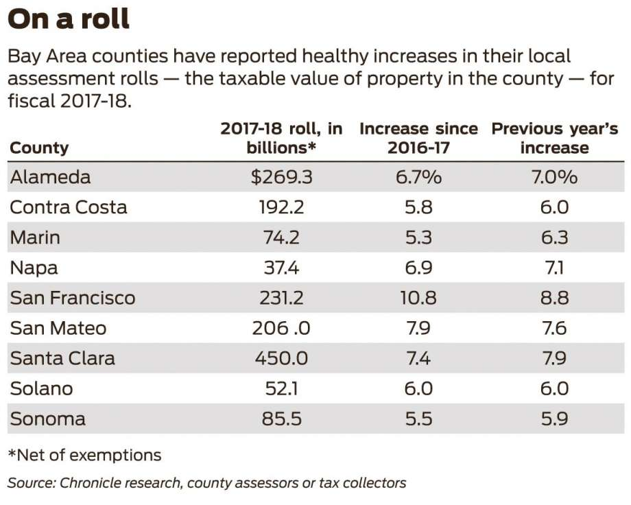 04f5b 920x1240 Bay Area property assessments hit $1.6 trillion after 7.4% rise