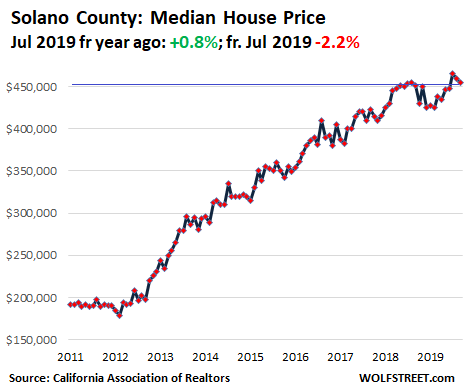 0c75e US California House price 2019 09 Solano Housing Bubble in Silicon Valley & San Francisco Bay Area Turns to Bust Despite Low Mortgage Rates & Startup Millionaires
