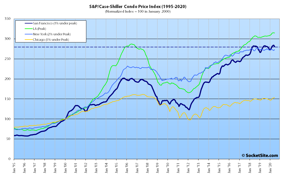 0d821 SP Case Shiller Index Bay Area Condo Values 08 20 Index for Bay Area Home Values Slips Despite Nationwide Gains
