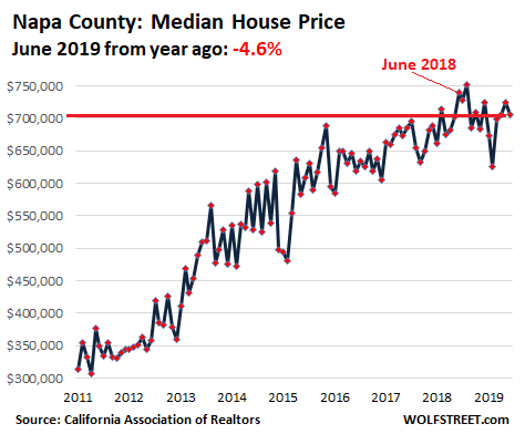 0e264 US California House price 2019 06 Napa Housing Bubble 2 Lost its Mojo in the San Francisco Bay Area: House Prices Drop 8%