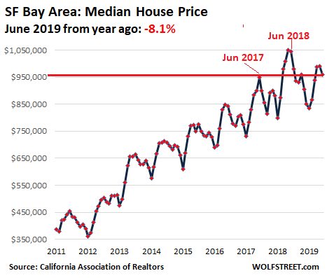 0e264 US California House price 2019 06 SF Bay Area Housing Bubble 2 Lost its Mojo in the San Francisco Bay Area: House Prices Drop 8%