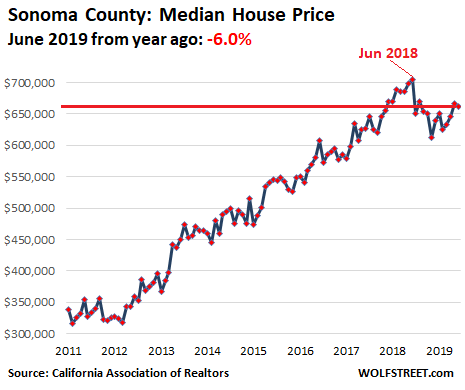 0e264 US California House price 2019 06 Sonoma Housing Bubble 2 Lost its Mojo in the San Francisco Bay Area: House Prices Drop 8%
