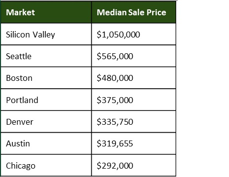 10555 median%2520sale%2520price%2520data Even Techies May Now Be Getting Priced Out of the Bay Area