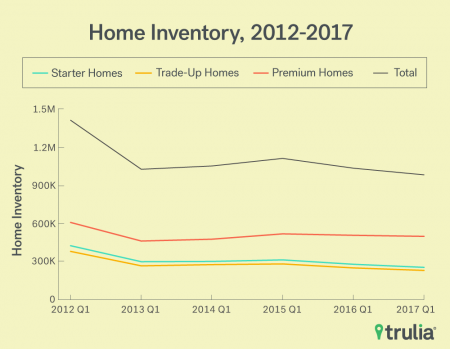 110eb Trulia Inventory LineGraph Mar2017 450x349 Bay Area real estate: There are more starter homes on the market… but dont get too excited