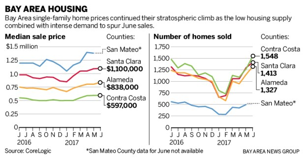 111fc sjm l housing 0727 90 Bay Area real estate: Home prices leap to yet another record high