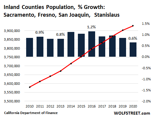 1204d US California population 2021 05 09 Sacramento fresno san joaquin stanislaus OK, California Housing Market: First Ever Population Decline Meets Biggest Home Construction Boom since 2008