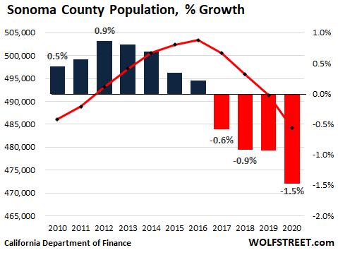 1204d US California population 2021 05 09 Sonoma  OK, California Housing Market: First Ever Population Decline Meets Biggest Home Construction Boom since 2008