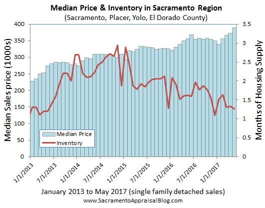 139a2 median price in region 3 Sacramento, emerging from Bay Areas shadow, becoming booming urban alternative