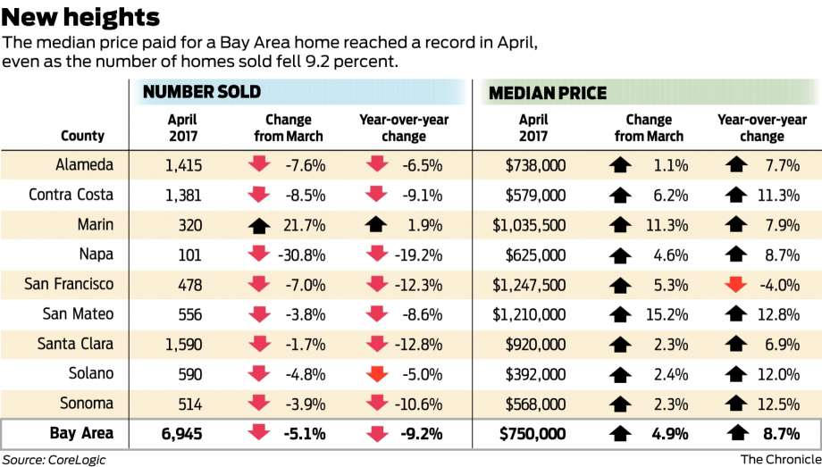 13cab 920x1240 Bay Area home prices hit record as sales drop   SFGate