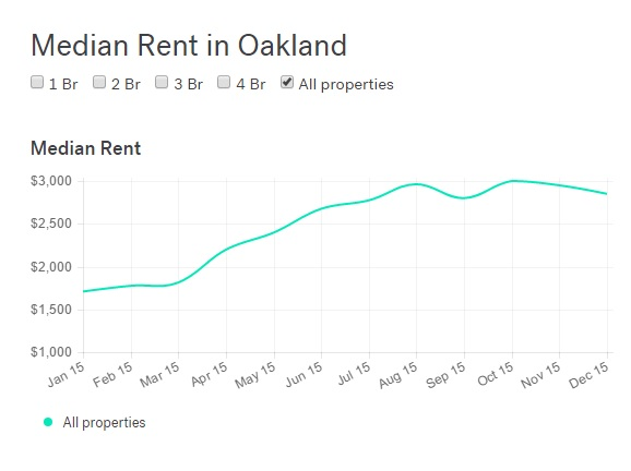13f87 1 With Oakland rents at all time high, what does your money get you?