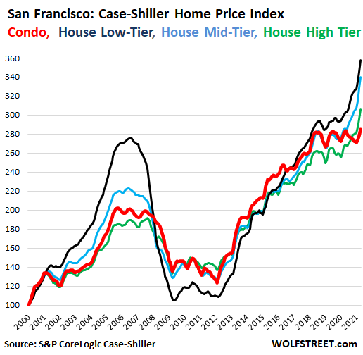 14baf US Housing Case Shiller 2021 07 10 San Francisco Bay Area houses price tiers condos Housing Market Splits: San Francisco House Prices do Holy Moly Spike, Condo Prices Flat for 3 Years