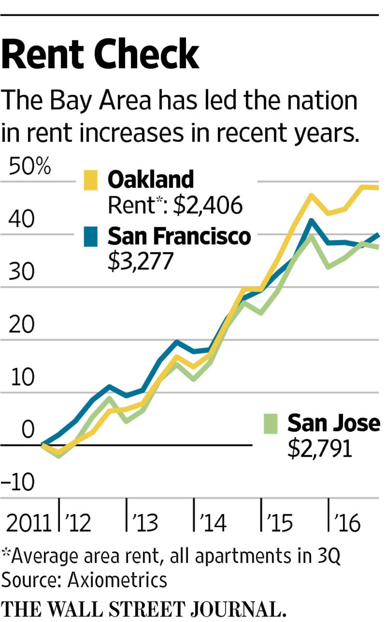 16026 MI CS293 RENT 16U 20161018174520 A New Real Estate War in Silicon Valley   WSJ