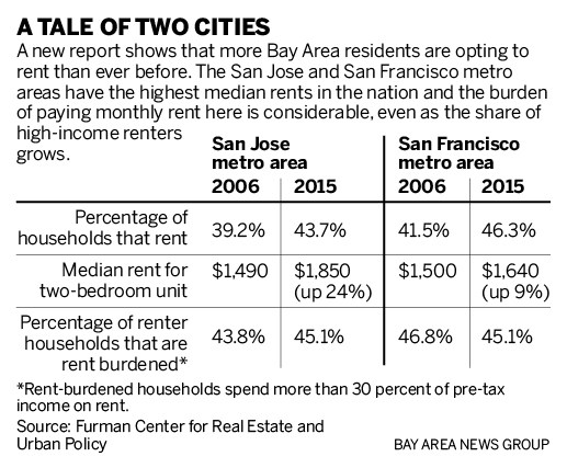 18135 sjm l rents 1006 90 Lifestyle switch: More Bay Area residents are choosing to rent than ever before, and theyre paying through the nose