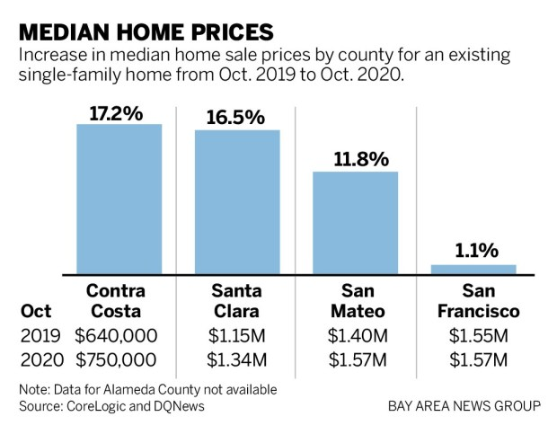 186f5 SJM L HOMES 1217 90 01 Up, up and away: Bay Area suburban home prices soar while pandemic deepens