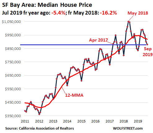 1aa9d US California House price 2019 09 SF Bay Area Housing Bubble in Silicon Valley & San Francisco Bay Area Turns to Bust Despite Low Mortgage Rates & Startup Millionaires