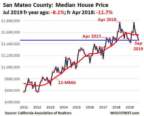 1aa9d US California House price 2019 09 San Mateo Housing Bubble in Silicon Valley & San Francisco Bay Area Turns to Bust Despite Low Mortgage Rates & Startup Millionaires