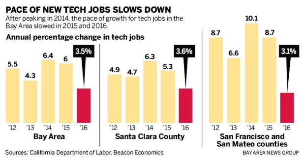 1ab81 sjm techcuts 0212 901 Bay Area tech job growth has rapidly decelerated   The Mercury News