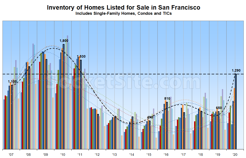 1c02b SF Inventory Chart 07 13 20 Number of Homes on the Market in San Francisco Spikes