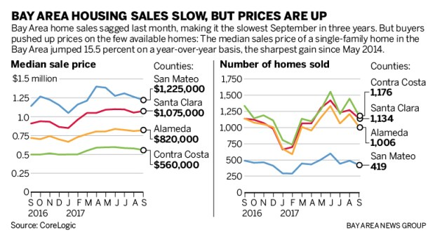 1c15d sjm l housing 1028 90 Bay Area home sales: with hardly any houses on the market, it was the slowest September in three years