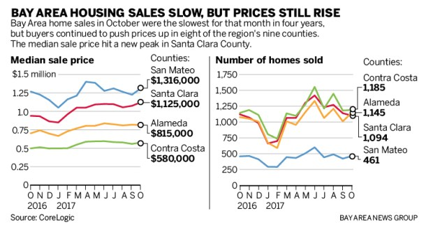 1c5b8 sjm l housing 1207 90 01 Bay Area housing: Sales dwindled in October as prices jumped