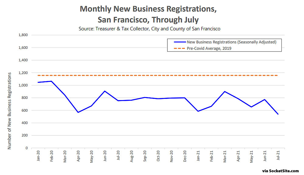 1e3b9 Reopening Indicator Business Registrations August 21 Delta Variant Stalls the Recovery in San Francisco