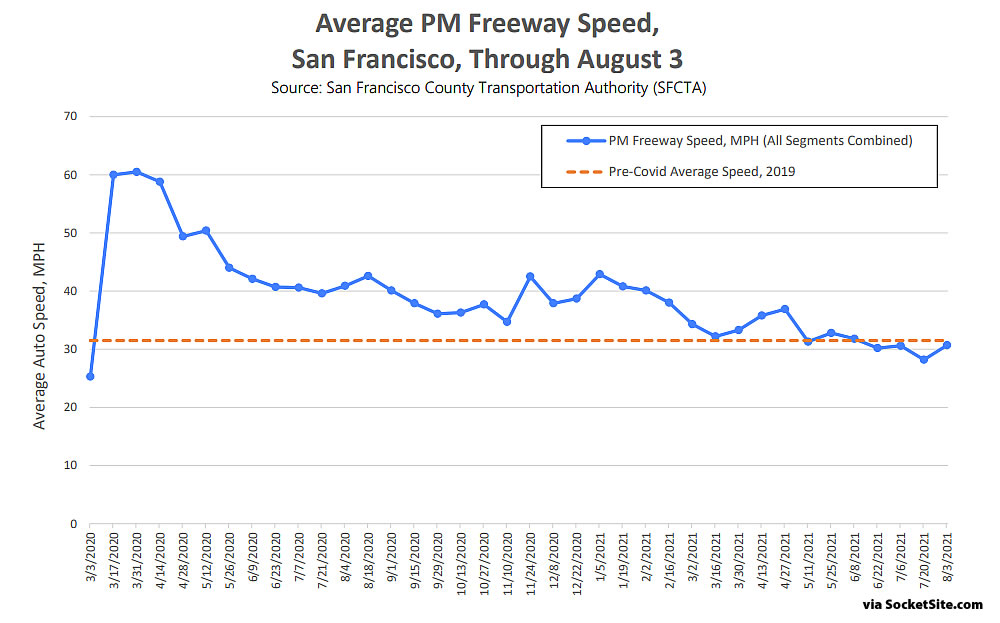 1e3b9 Reopening Indicator Freeway Speed August 21 Delta Variant Stalls the Recovery in San Francisco