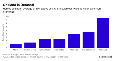 21746 488x 1 San Francisco Housing Frenzy Shifts Across the Bay to Oakland
