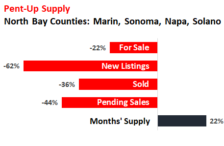 "21c72 US housing North Bay summary 2020 04 ""Pent up Supply"" is Building up in the Housing Market: Example of San Francisco Bay Areas North Bay"