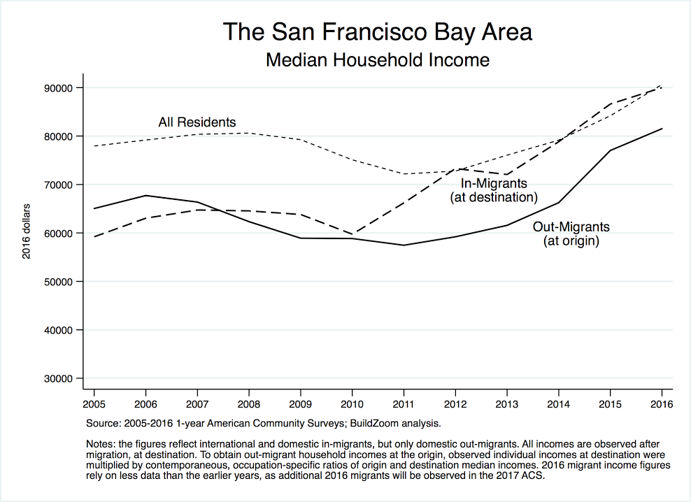 231e3 Chart1 Bay Areas soaring housing costs: Wealthier arrivals pushing out ...