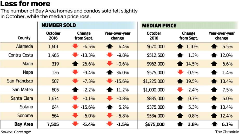 2469d 920x1240 Bay Area home sales fall, but prices rise   San Francisco Chronicle