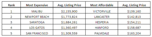 Bay Area is Home to 3rd, 4th, and 5th Most Expensive Real Estate Markets in ...