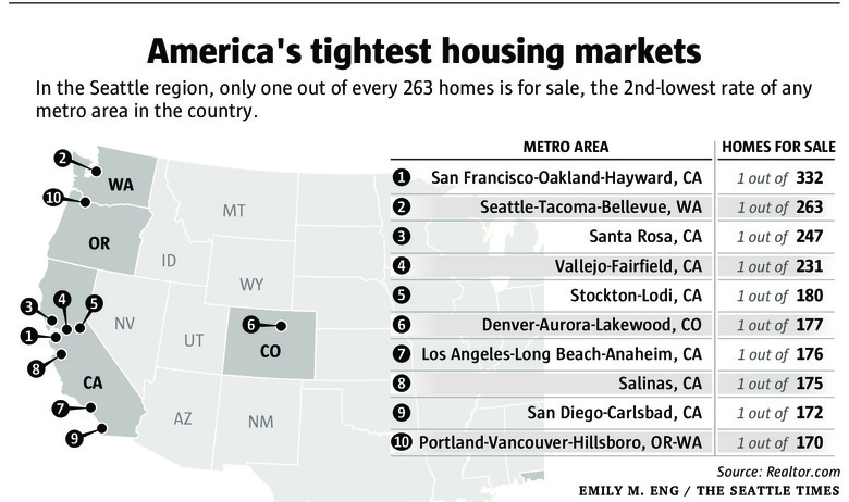 28b96 c72fc6c2 dd14 11e6 91ce fa700b868323 780x462 Why are home prices so high? Seattle has 2nd lowest rate of homes for sale in US