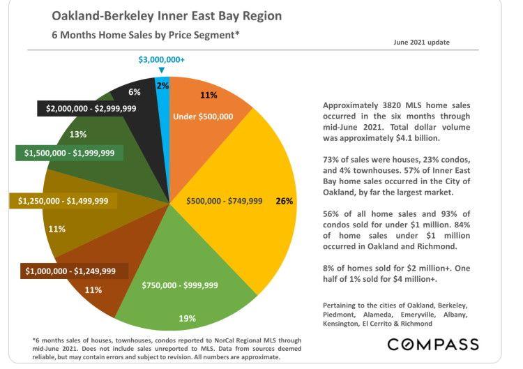 2d4af distribution of homes for sale east bay On a Budget: East Bay Real Estate Is Often Under One Million Dollars