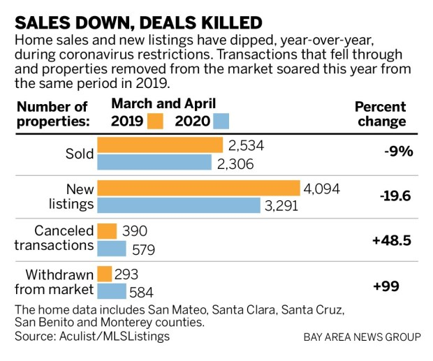 2ff18 SJM L REALTOR 0405 90 01 Coronavirus slows, but doesn't stop Bay Area real estate agents