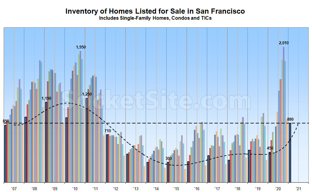 3054a SF Inventory Chart 01 19 21 Inventory Levels Start Ticking Back up, Poised To Climb