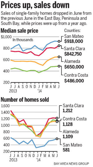 31a52 20140716 083957 SJMHOUSING0717web 300 June home prices recover pre crash peaks in much of Bay Area