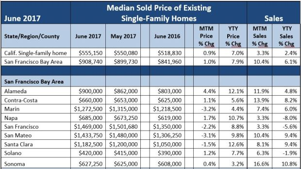 32eb8 june merc Bay Area real estate: Region has tightest housing supply in state — and highest prices