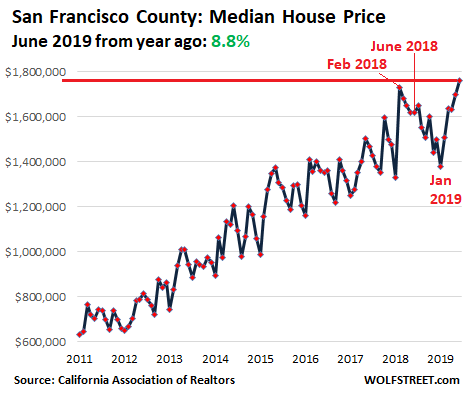 35e20 US California House price 2019 06 San Francisco Housing Bubble 2 Lost its Mojo in the San Francisco Bay Area: House Prices Drop 8%