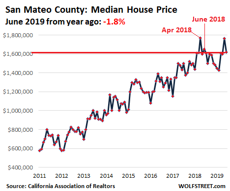 35e20 US California House price 2019 06 San Mateo Housing Bubble 2 Lost its Mojo in the San Francisco Bay Area: House Prices Drop 8%