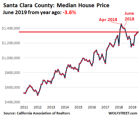 35e20 US California House price 2019 06 santa clara Housing Bubble 2 Lost its Mojo in the San Francisco Bay Area: House Prices Drop 8%