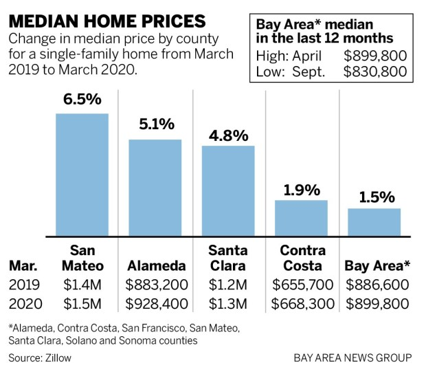 3a004 SJM L HOMES 0506 90 01 Coronavirus: Even pandemic can't slow Bay Area home prices
