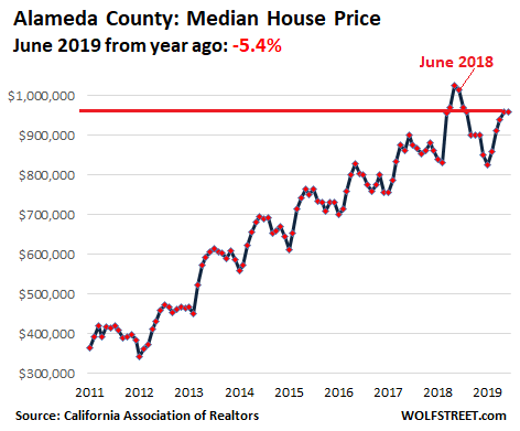 3e1de US California House price 2019 06 Alameda Housing Bubble 2 Lost its Mojo in the San Francisco Bay Area: House Prices Drop 8%