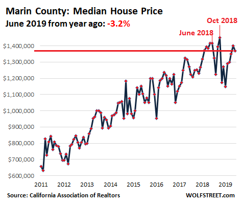 3e1de US California House price 2019 06 Marin Housing Bubble 2 Lost its Mojo in the San Francisco Bay Area: House Prices Drop 8%