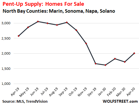 "3f933 US housing North Bay homes for sale 2020 04 ""Pent up Supply"" is Building up in the Housing Market: Example of San Francisco Bay Areas North Bay"