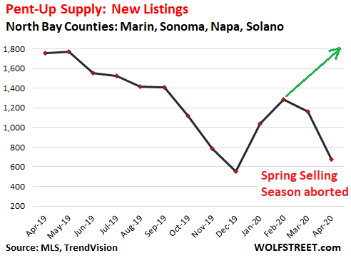 "3f933 US housing North Bay new listings 2020 04 ""Pent up Supply"" is Building up in the Housing Market: Example of San Francisco Bay Areas North Bay"