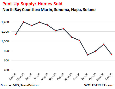 "3f933 US housing North Bay sales 2020 04 ""Pent up Supply"" is Building up in the Housing Market: Example of San Francisco Bay Areas North Bay"