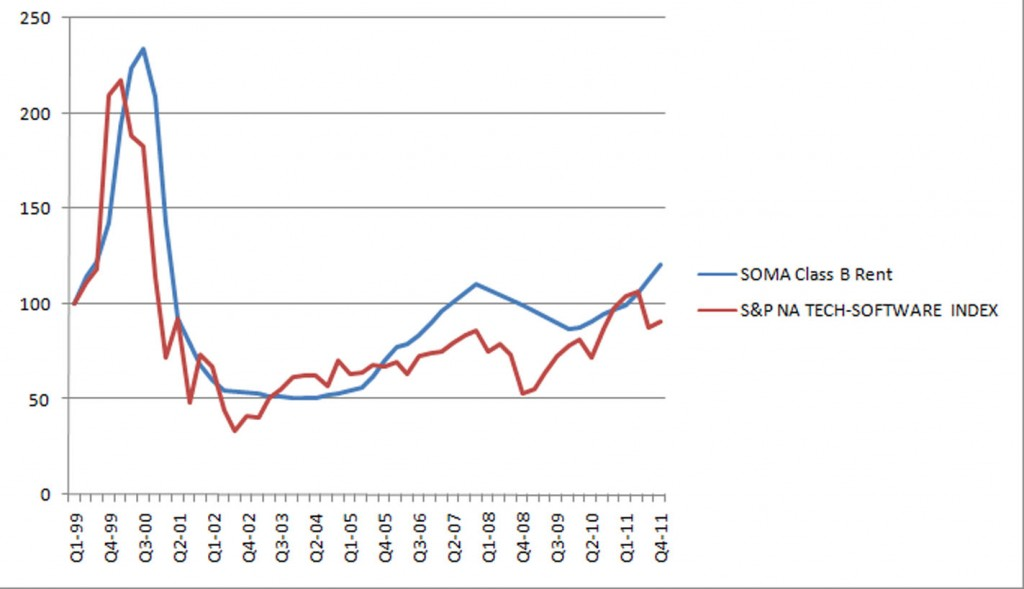 40ada Graph Barret11 1024x589 What San Francisco Real Estate Tells Us About This Technology Boom