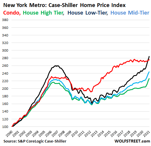 41026 US Housing Case Shiller 2021 03 30 New York price tiers In Housing Market Gone Nuts, Condo Prices Sag in San Francisco Bay Area, Hover in 3 Year Range in New York, Rise at Half Speed in Los Angeles