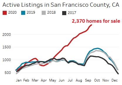 41400 US San Francisco housing 2020 10 07 active listings  Condo Boom Turns to Historic Condo Glut in San Francisco